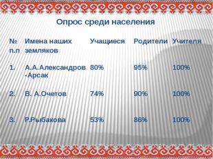Опрос среди населения № п.п Имена наших земляков Учащиеся Родители Учителя 1