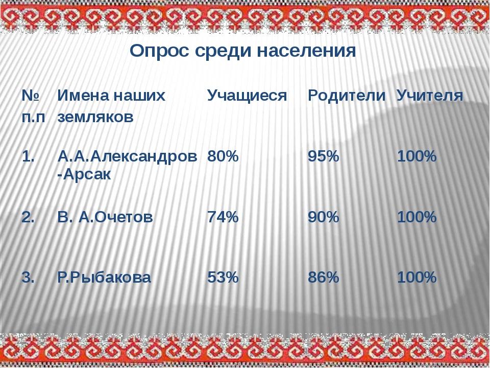 Опрос среди населения № п.п Имена наших земляков Учащиеся Родители Учителя 1...