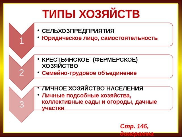 ТИПЫ ХОЗЯЙСТВ Стр. 146, диаграмма