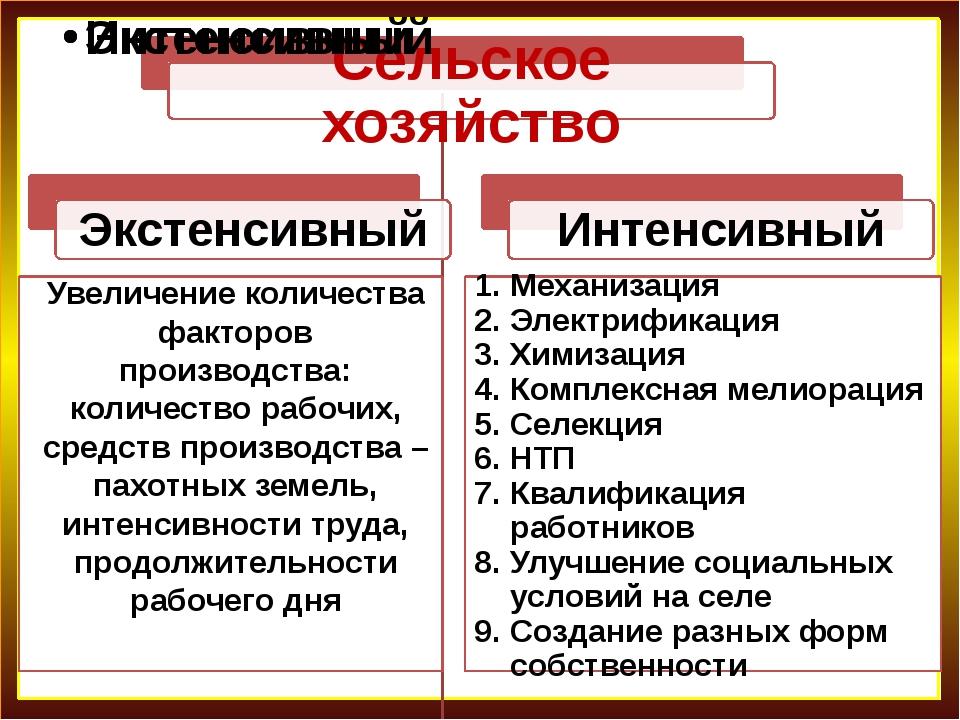 Словарь, стр. 302, 298 Механизация Электрификация Химизация Комплексная мелио...