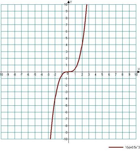 http://www.mathvaz.ru/images/cat02/art03/graf04.jpg