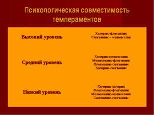 Психологическая совместимость темпераментов Высокий уровень  Холерик-флегмат
