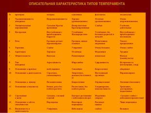 ОПИСАТЕЛЬНАЯ ХАРАКТЕРИСТИКА ТИПОВ ТЕМПЕРАМЕНТА №критериихолериксангвиникф