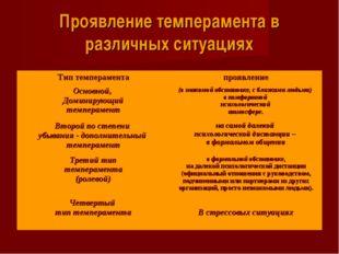 Проявление темперамента в различных ситуациях Тип темпераментапроявление Осн