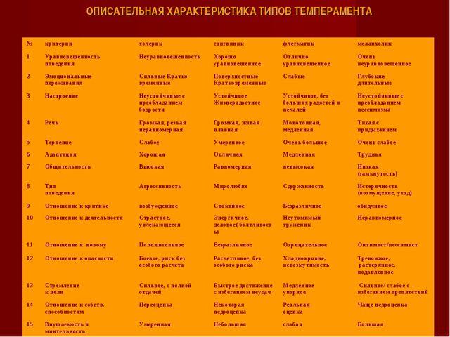ОПИСАТЕЛЬНАЯ ХАРАКТЕРИСТИКА ТИПОВ ТЕМПЕРАМЕНТА №критериихолериксангвиникф...