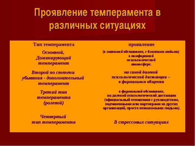 Проявление темперамента в различных ситуациях Тип темпераментапроявление Осн...
