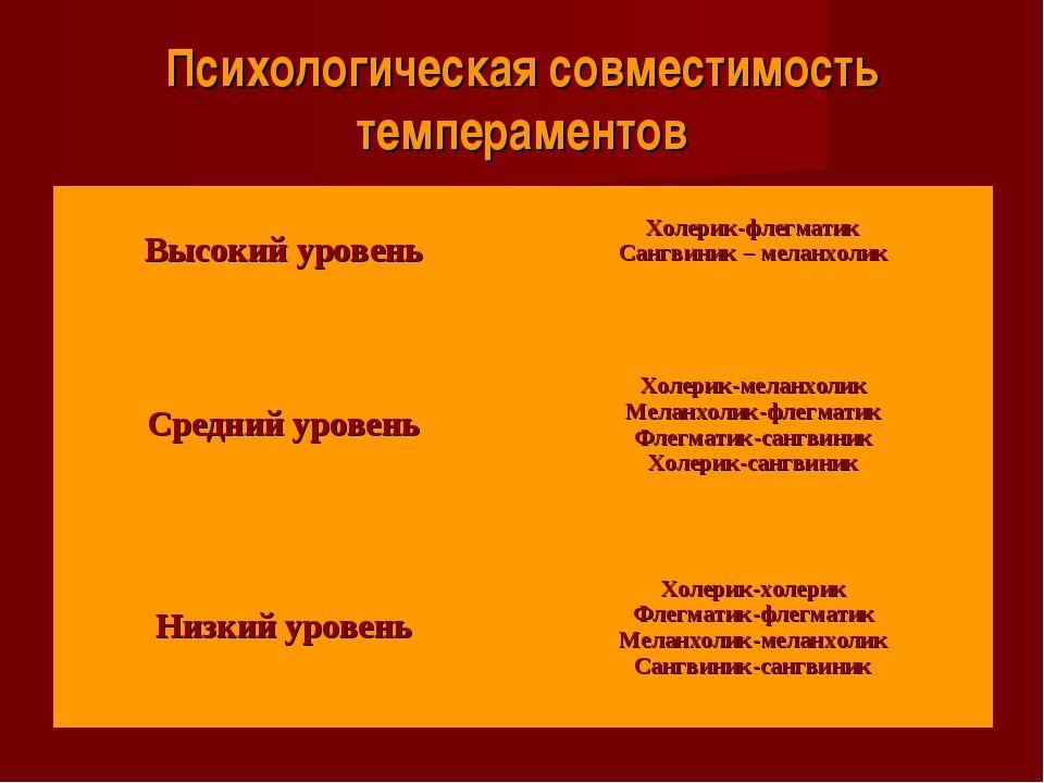 Психологическая совместимость темпераментов Высокий уровень  Холерик-флегмат...