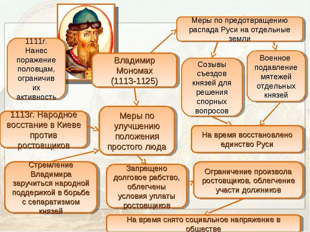 Владимир Мономах (1113-1125) 1111г. Нанес поражение половцам, ограничив их ак...