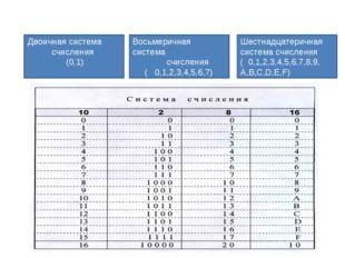 Шестнадцатеричная система счисления ( 0,1,2,3,4,5,6,7,8,9, A,B,C,D,E,F) Двоич