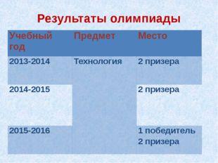 Результаты олимпиады Учебный год Предмет Место 2013-2014 Технология  2 призе