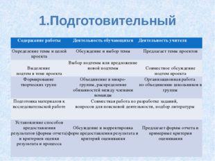 1.Подготовительный Содержание работы Деятельность обучающихся Деятельность уч