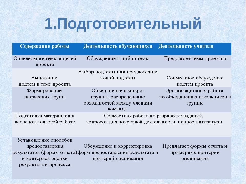 1.Подготовительный Содержание работы Деятельность обучающихся Деятельность уч...