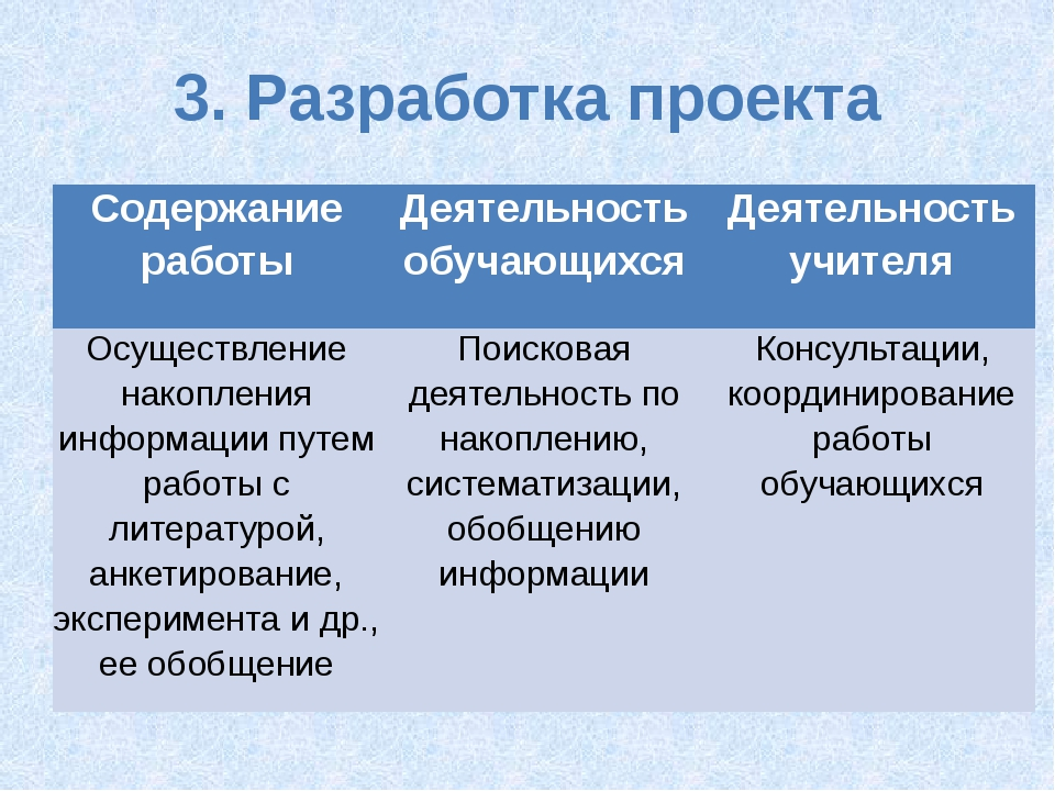 3. Разработка проекта Содержание работы Деятельность обучающихся Деятельность...