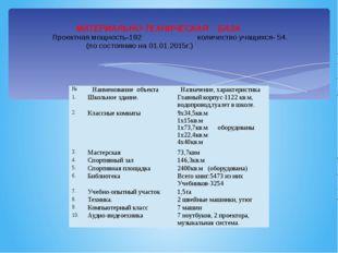 МАТЕРИАЛЬНО-ТЕХНИЧЕСКАЯ    БАЗА . Проектная мощность-192
