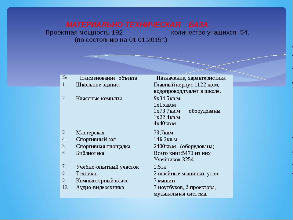МАТЕРИАЛЬНО-ТЕХНИЧЕСКАЯ    БАЗА . Проектная мощность-192...