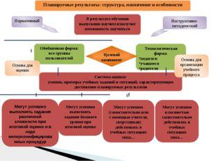 Планируемые результаты: структура, назначение и особенности В результате обу