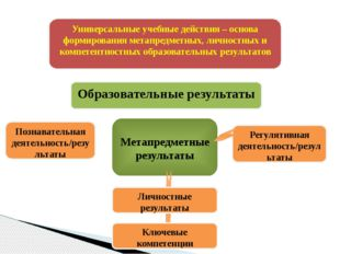 Метапредметные результаты Универсальные учебные действия – основа формирован