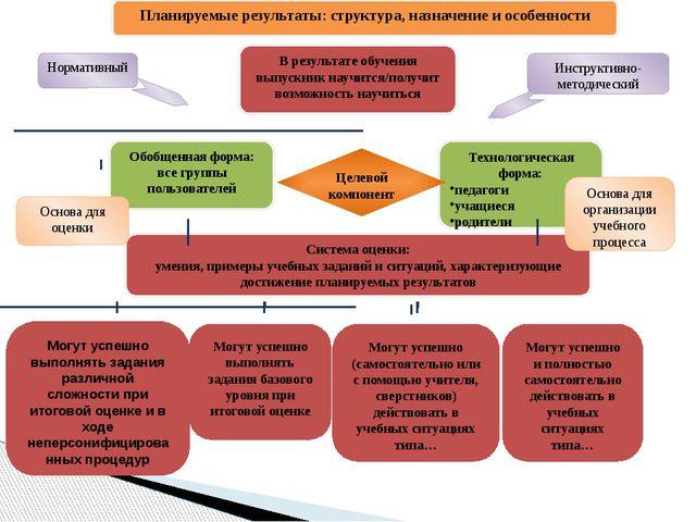 Планируемые результаты: структура, назначение и особенности В результате обу...