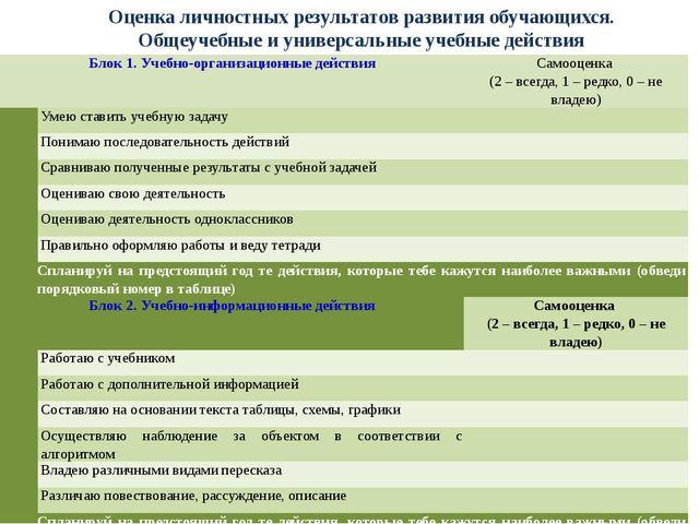 Оценка личностных результатов развития обучающихся. Общеучебные и универсальн...