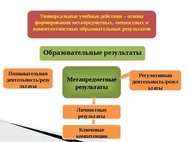 Метапредметные результаты Универсальные учебные действия – основа формирован...
