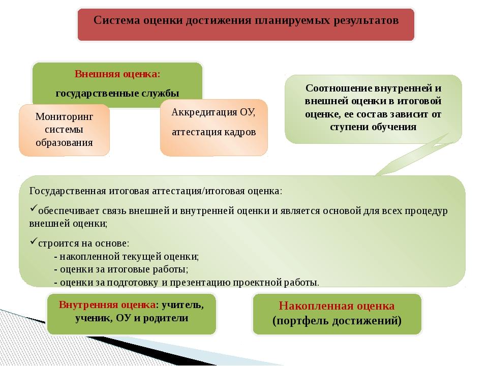 Система оценки достижения планируемых результатов Внешняя оценка: государстве...