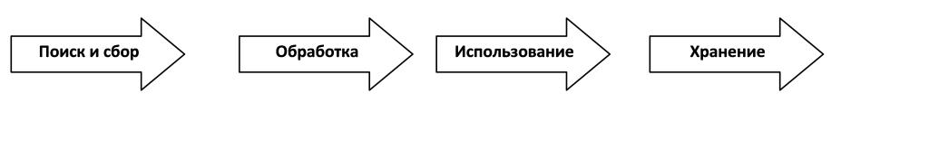 этапы информации