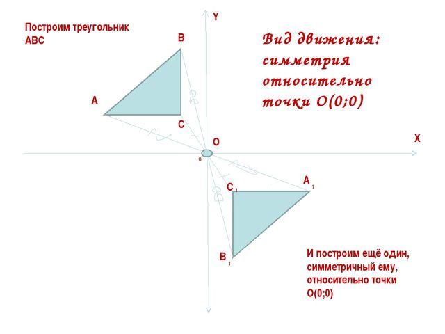 Y X O 0 A B C C A B 1 1 1 Построим треугольник АВС И построим ещё один, симме...