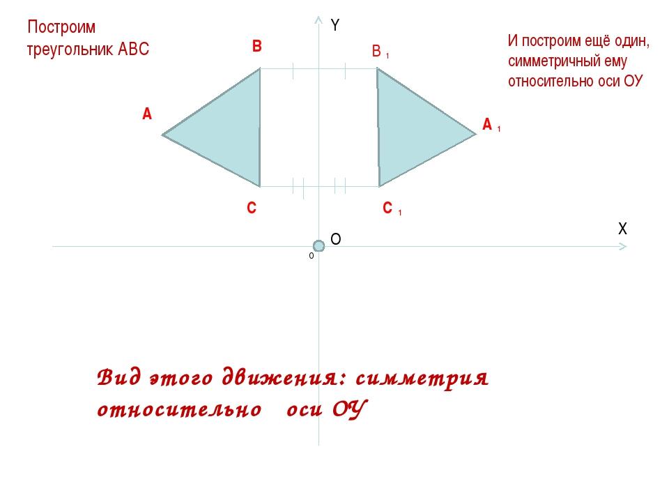 А В С В А С 1 1 1 Y X O 0 Построим треугольник АВС И построим ещё один, симме...