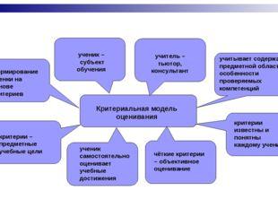 Критериальная модель оценивания ученик – субъект обучения учитель – тьютор,