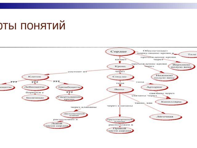 Методика «Карты понятий» Карты понятий позволяют оценить, как хорошо ученики...