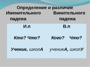 Определение и различие Именительного Винительного падежа падежа И.п В.п Кто?