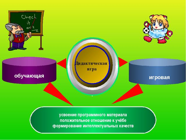 Дидактическая игра усвоение программного материала положительное отношение к...