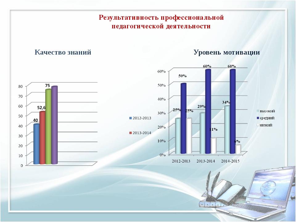 Результативность профессиональной педагогической деятельности Качество знани...