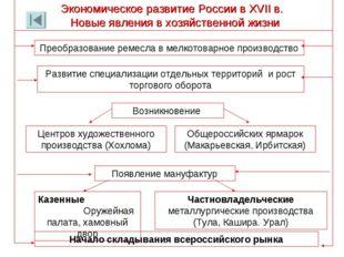 Экономическое развитие России в XVII в. Новые явления в хозяйственной жизни П