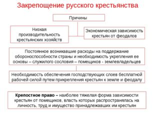 Закрепощение русского крестьянства Причины Низкая производительность крестьян
