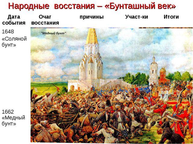 Народные восстания – «Бунташный век» Дата события Очаг восстанияпричиныУча...