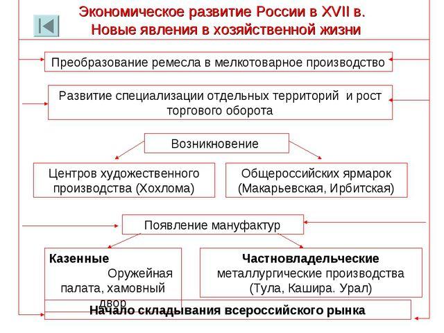 Экономическое развитие России в XVII в. Новые явления в хозяйственной жизни П...