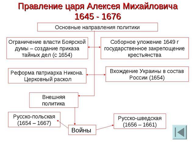 Правление царя Алексея Михайловича 1645 - 1676 Основные направления политики...