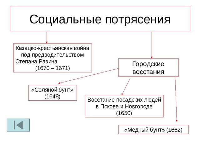 Социальные потрясения Казацко-крестьянская война под предводительством Степан...