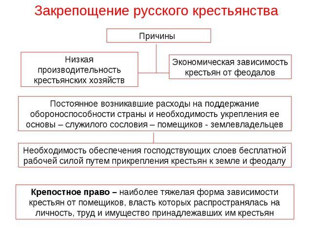 Закрепощение русского крестьянства Причины Низкая производительность крестьян...