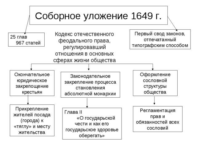 Соборное уложение 1649 г. 25 глав 967 статей Первый свод законов, отпечатанны...