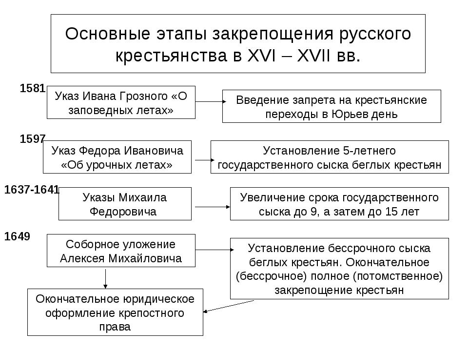 Основные этапы закрепощения русского крестьянства в XVI – XVII вв. Указ Ивана...