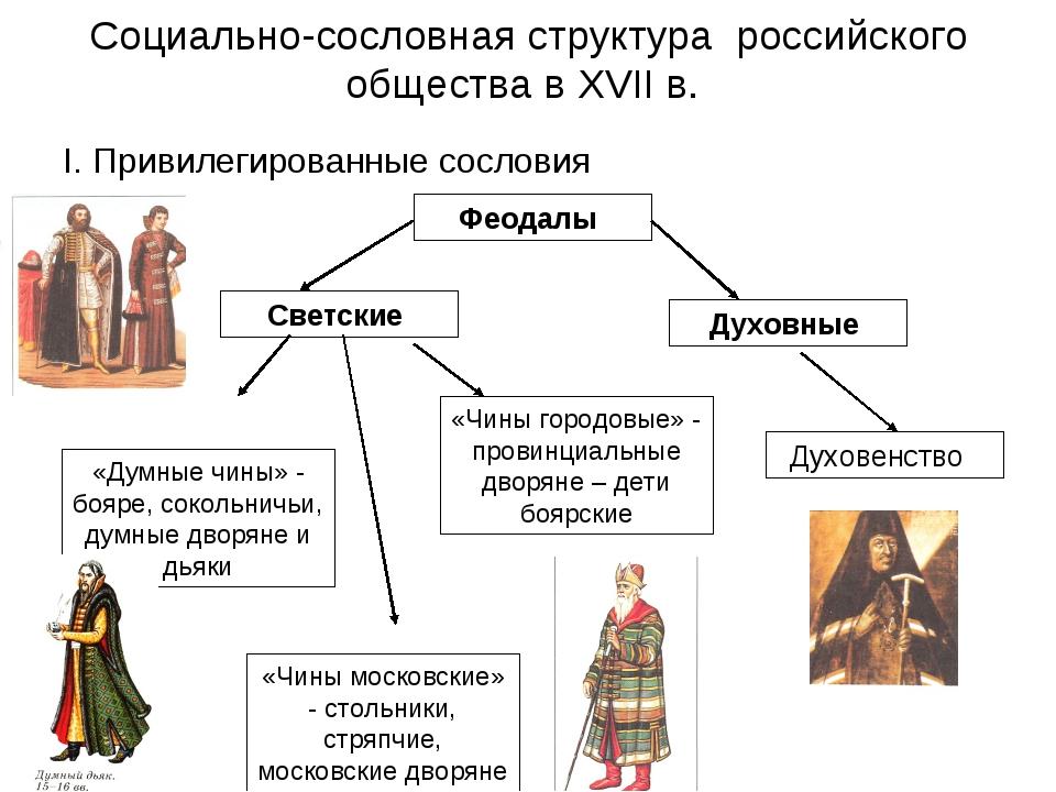 Социально-сословная структура российского общества в XVII в. I. Привилегирова...