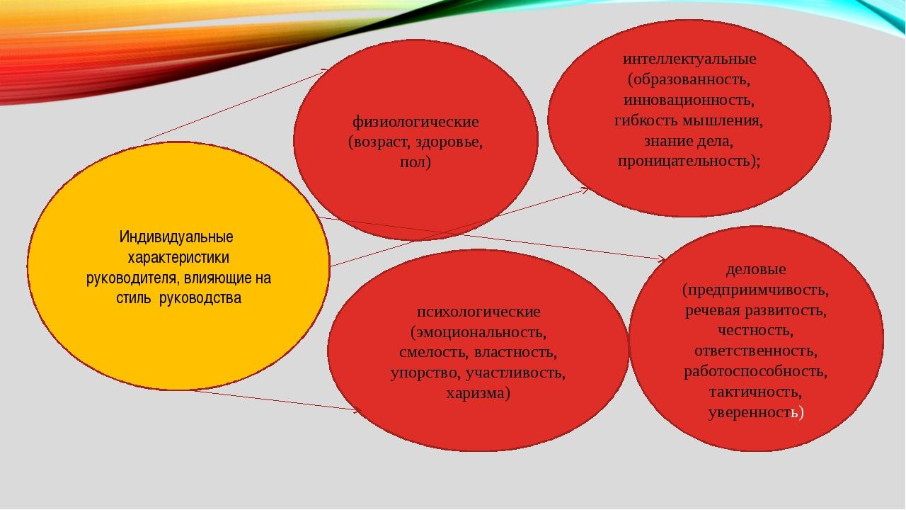 Индивидуальные характеристики руководителя, влияющие на стиль руководства пси...