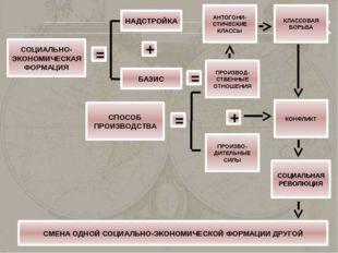 СОЦИАЛЬНО-ЭКОНОМИЧЕСКАЯ ФОРМАЦИЯ = БАЗИС + НАДСТРОЙКА = ПРОИЗВОД- СТВЕННЫЕ ОТ