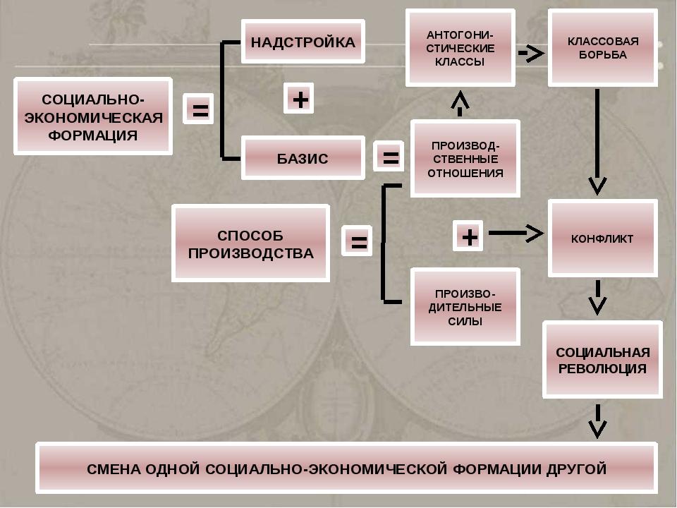 СОЦИАЛЬНО-ЭКОНОМИЧЕСКАЯ ФОРМАЦИЯ = БАЗИС + НАДСТРОЙКА = ПРОИЗВОД- СТВЕННЫЕ ОТ...