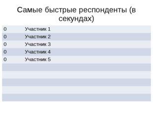 Самые быстрые респонденты (в секундах) 0 Участник 1 0 Участник 2 0 Участник 3