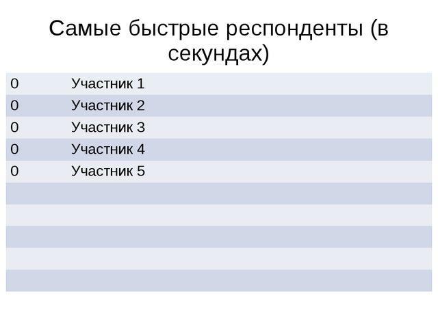 Самые быстрые респонденты (в секундах) 0 Участник 1 0 Участник 2 0 Участник 3...