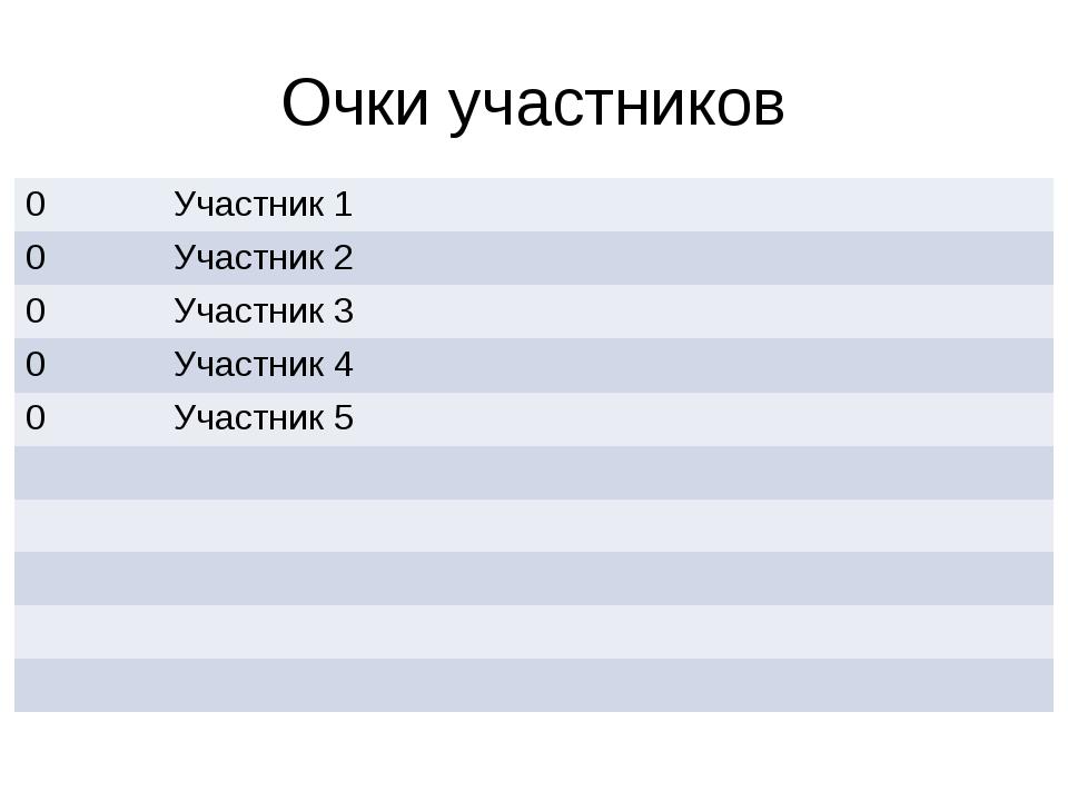 Очки участников 0 Участник 1 0 Участник 2 0 Участник 3 0 Участник 4 0 Участни...