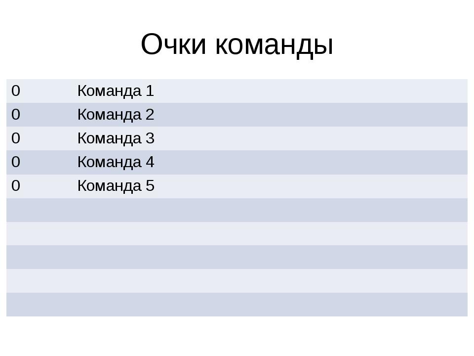 Очки команды 0 Команда 1 0 Команда 2 0 Команда 3 0 Команда 4 0 Команда 5